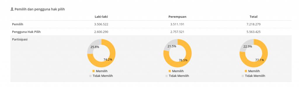 Fakta Pilkada DKI Jakarta 2017